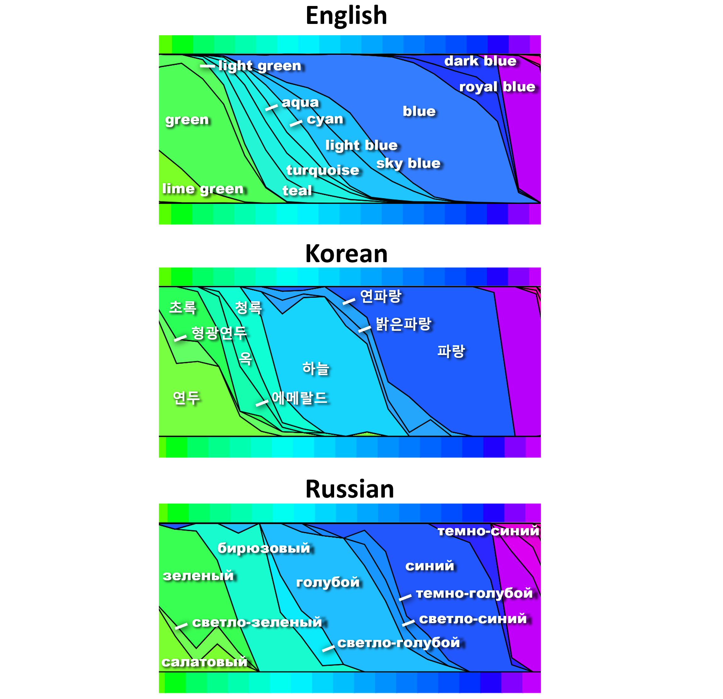 Hue blue names in three different languages (top to bottom): English, Korean, and Russian.